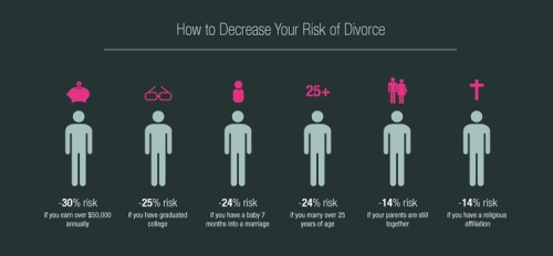 Marriage-Infographic-2